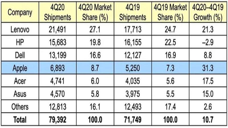 Sự tăng trưởng của thị trường PC thế giới trong năm 2020